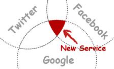 外部サービスを組み込んだ複合サービスの開発